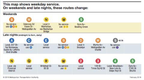Linee della metropolitana di New York